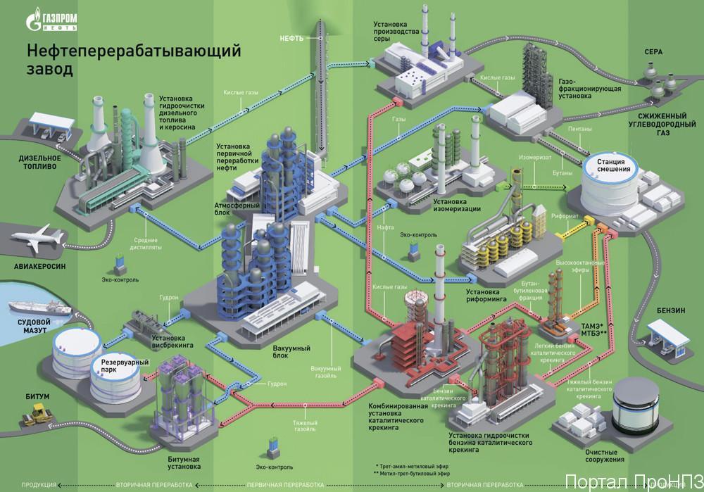 Процессы первичной и вторичной переработки нефти