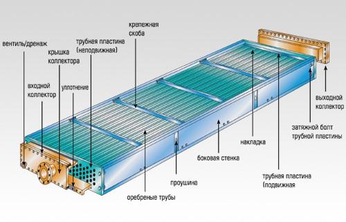 Секция АВО конструкция