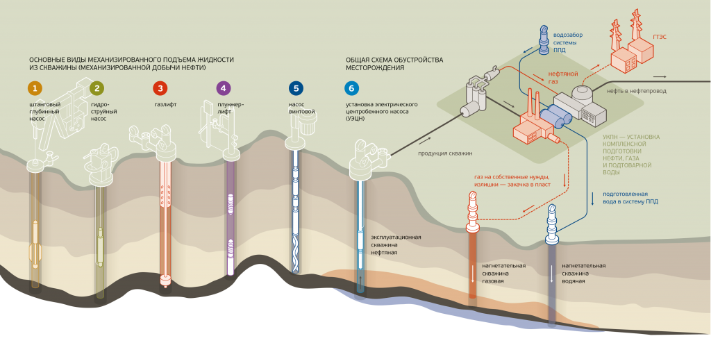 Механизированные способы добычи нефти