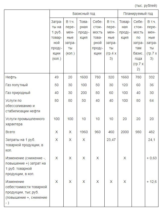 Пример расчета стоимости на базисный и планируемый год
