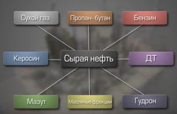 Продукты установки ЭЛОУ-АВТ-6