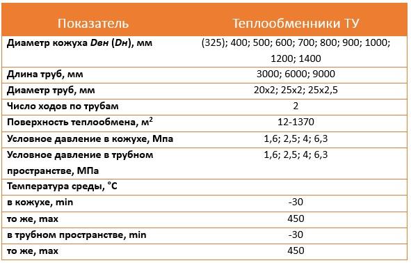 Пластинчатый теплообменник ЭТРА ЭТ 250 Саров