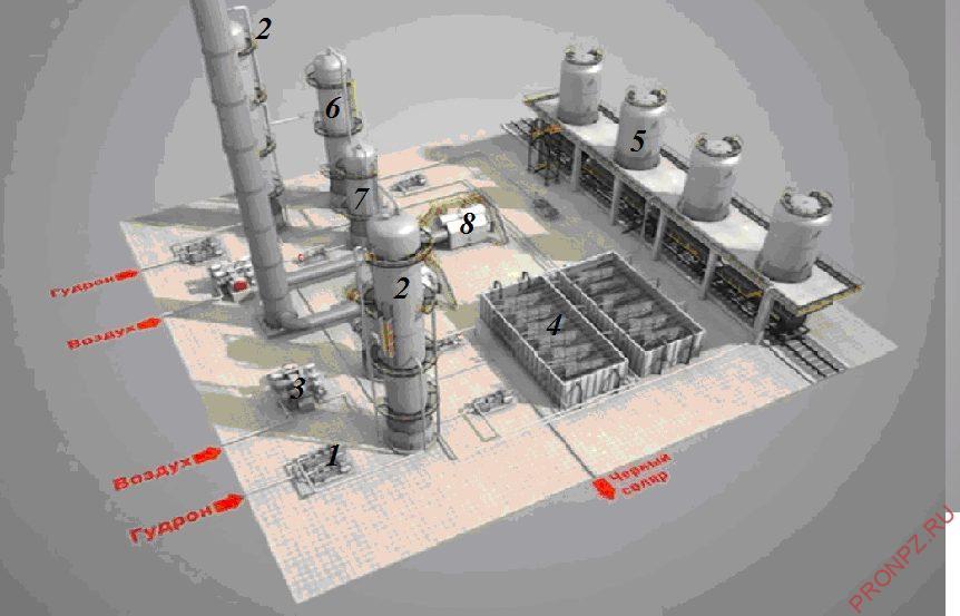 Принципиальная схема установки производства битума