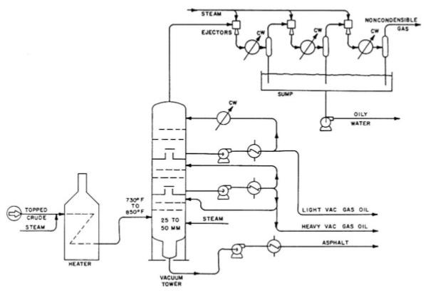 Вакуумсоздающая система НПЗ