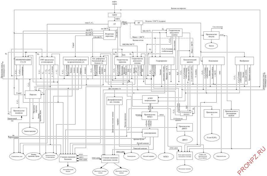 Схема НПЗ