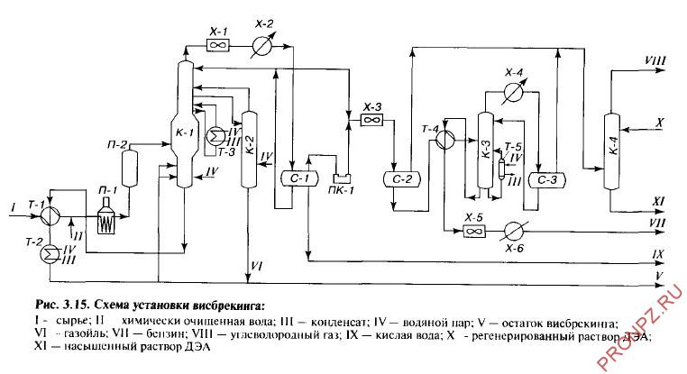 Схема установки висбрекинга