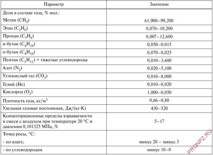 Диапазоны изменения параметров газа