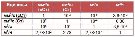 Кинематическая вязкость таблица