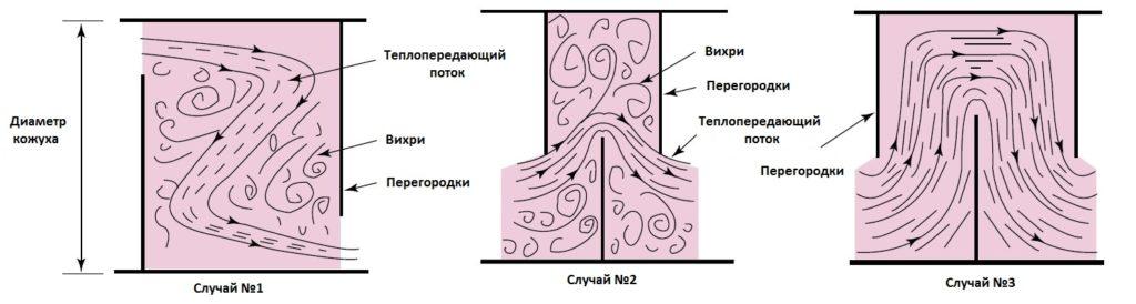 Течение между перегородками теплообменника