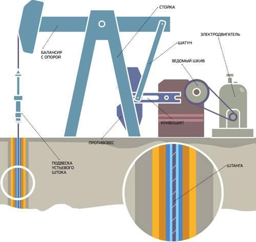 Добыча нефти штанговым насосом