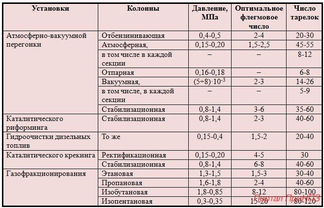 Характеристика ректификационных колонн различных установок НПЗ