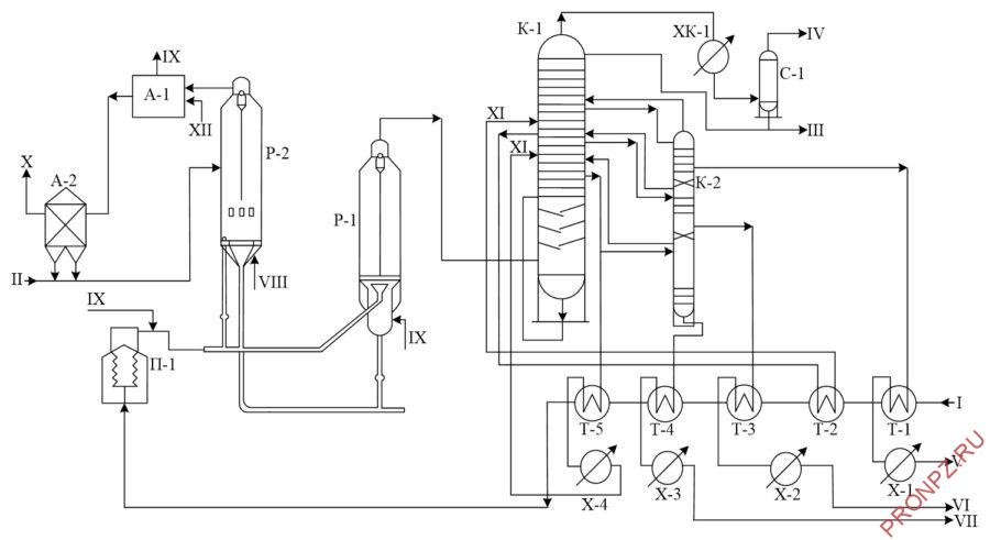 Принципиальная технологическая схема установки каталитического крекинга с лифт-реактором