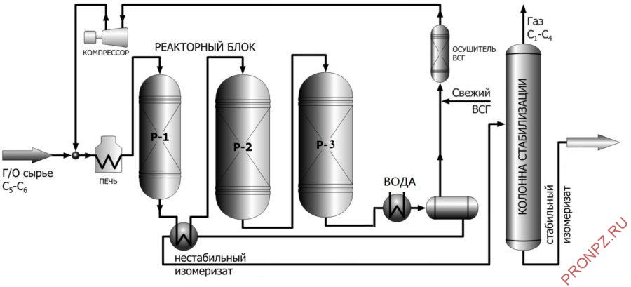 Рисунок 8 - Принципиальная технологическая схема блока изомеризации