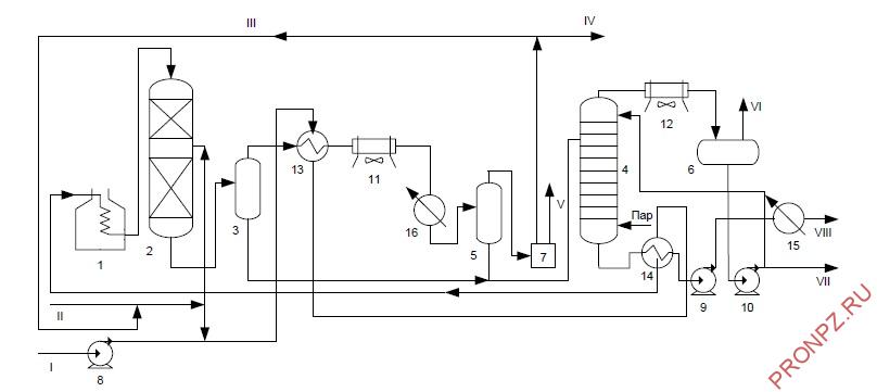 Принципиальная схема установки гидроочистки вакуумного газойля