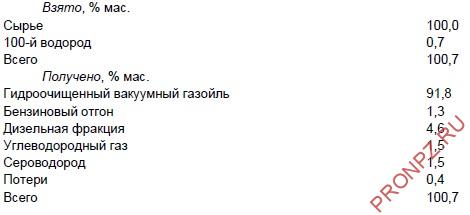 Материальный баланс установки ГОВГ АО «РНПК»