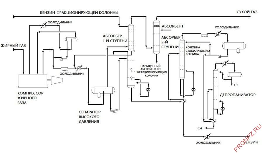 Принципиальная схема нагревательно-фракционирующей части