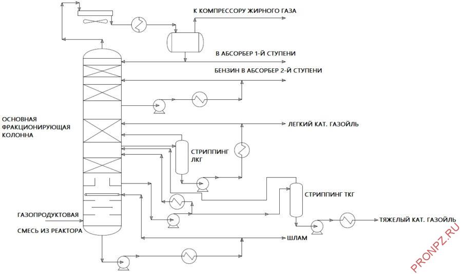 Основная фракционирующая колонна