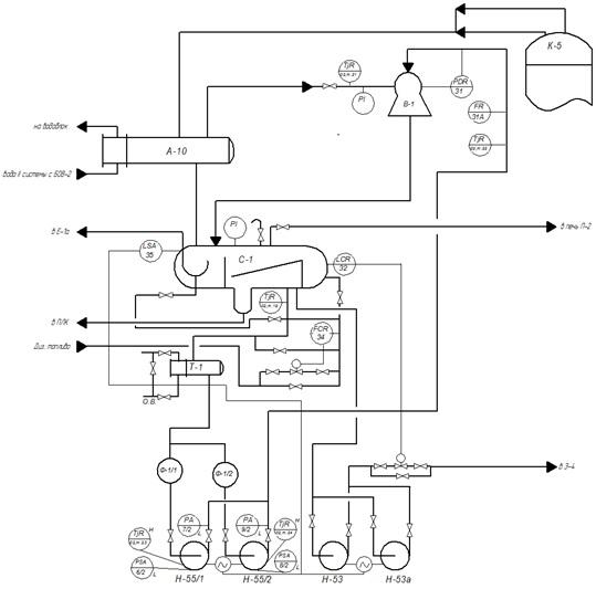 Технологическая схема ВСС вакуумной колонны