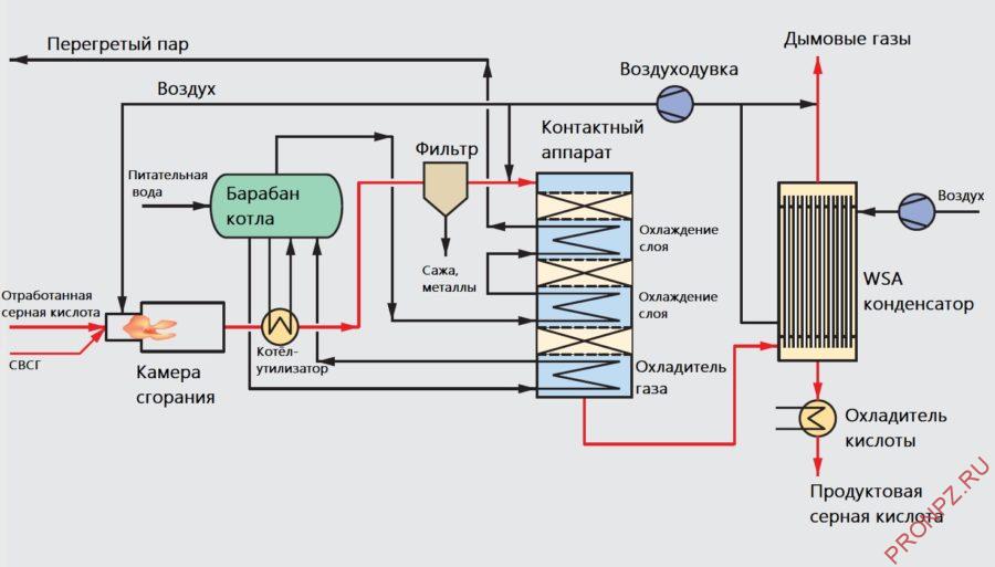 Принципиальная схема установки получения/регенерации серной кислоты методом мокрого катализа