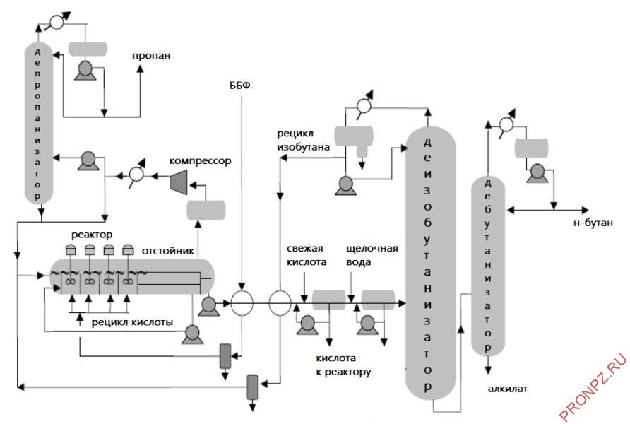 Принципиальная технологическая схема установки алкилирования