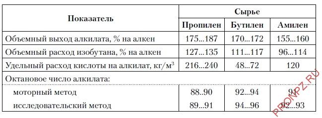 Зависимость показателей процесса сернокислотного алкилирования изобутана различными олефинами (алкенами)
