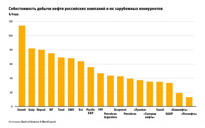 Себестоимость нефти российских и зарубежных компаний