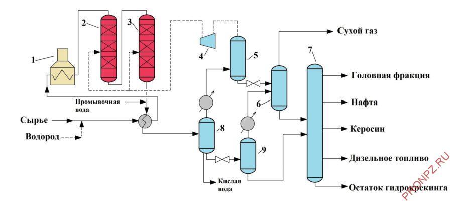 Типичная схема установки одностадийного гидрокрекинга: