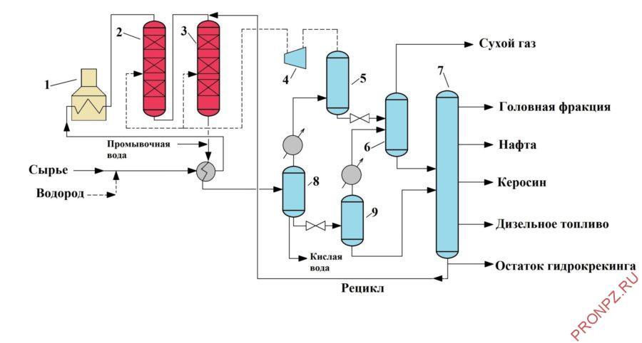 Типичная схема установки одноступенчатого гидрокрекинга с рециркуляцией