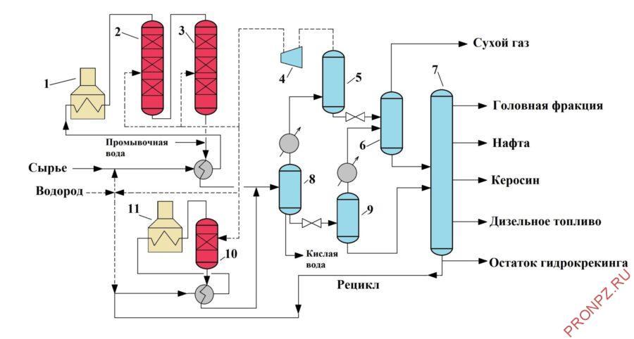 Типичная схема установки двухступенчатого гидрокрекинга