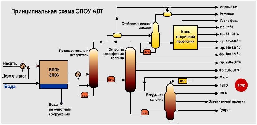 Схема ЭЛОУ-АВТ-6