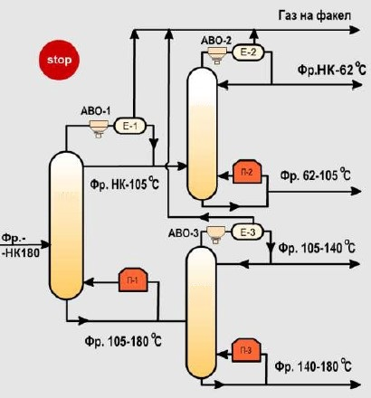 Принципиальная схема блока стабилизации и вторичной перегонки нефти ЭЛОУ-АВТ