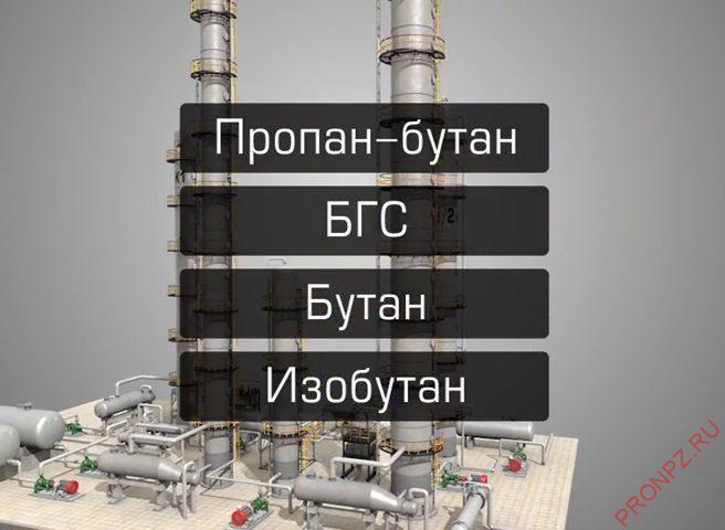 Продукты установки ГФУ