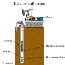Как работает штанговый насос