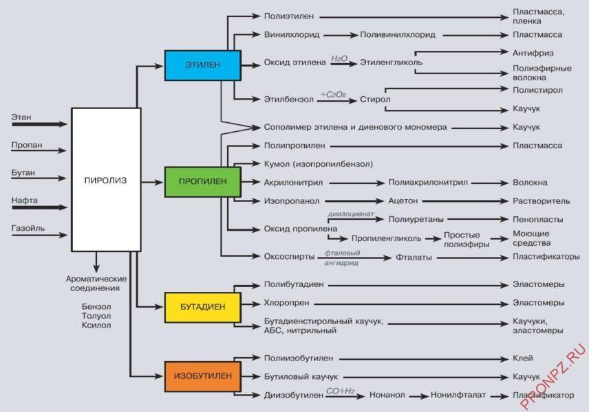 Структура потребления продуктов пиролиза