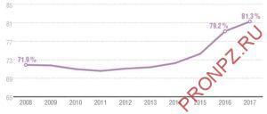 Глубина переработки нефти в России по данным Минэнерго
