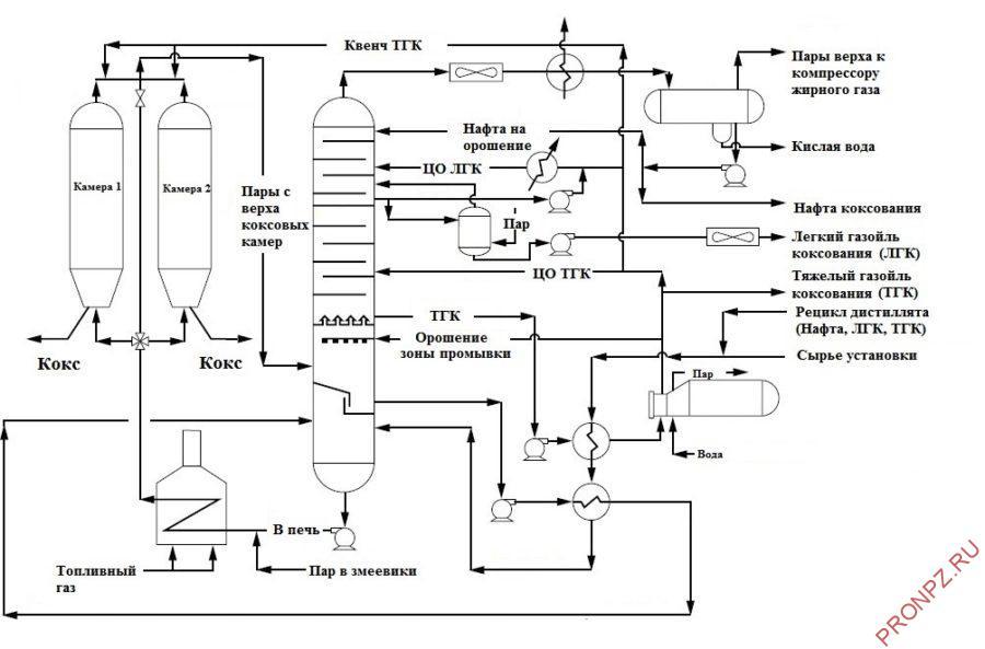 Технологическая схема установки замедленного коксования