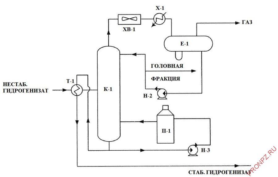 Отпарная колонна блока гидроочистки