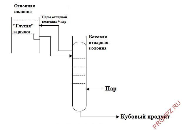 """Схема работы боковой отпарной колонны типа """"стриппинг"""""""