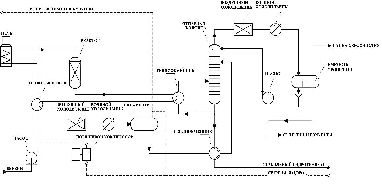 Принципиальная схема блока гидроочистки бензина