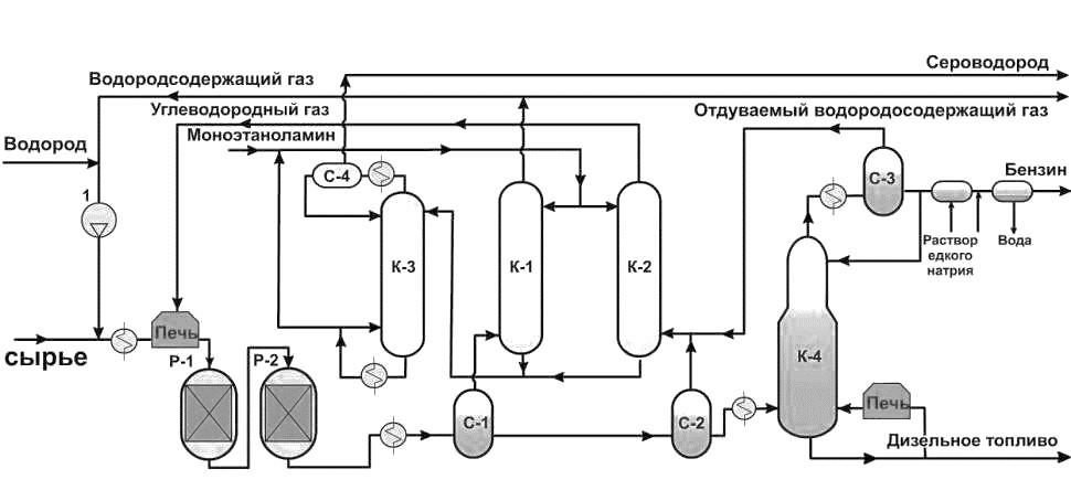 Принципиальная схема установки гидроочистки дизельного топлива