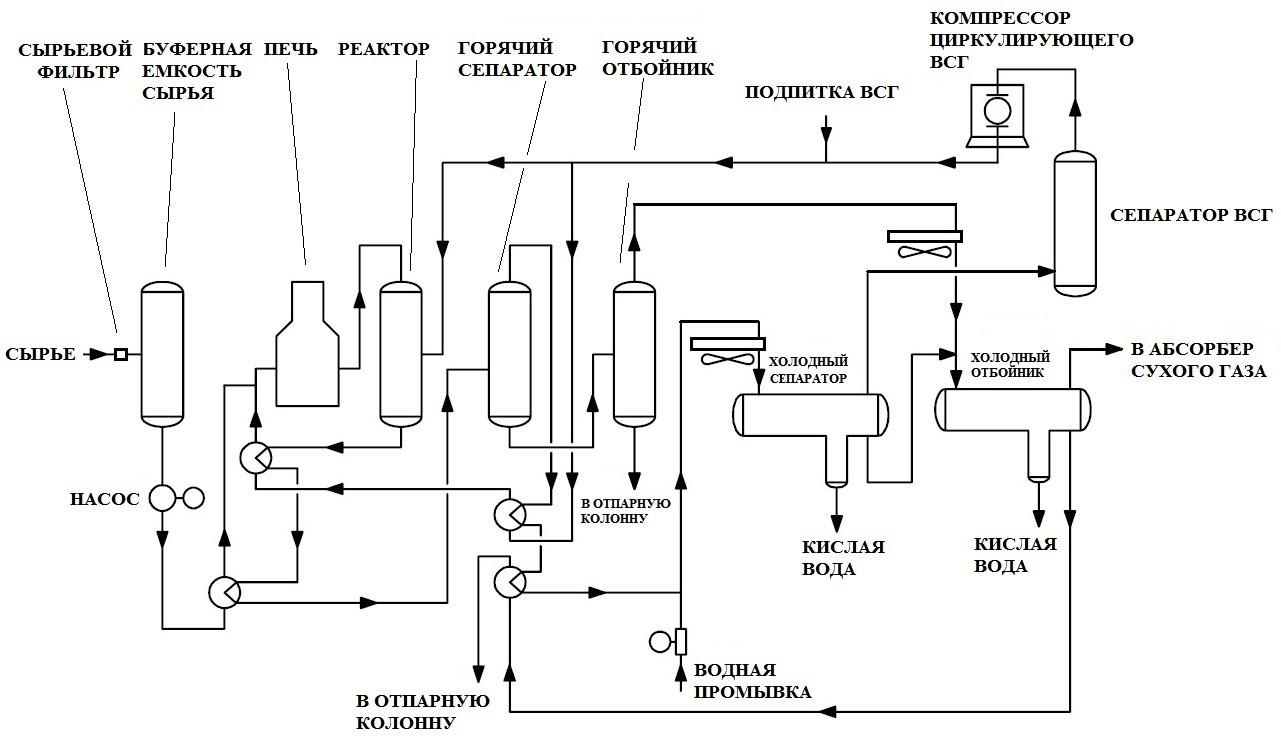 Технологическая схема гидроочистки на примере установки вакуумного газойля