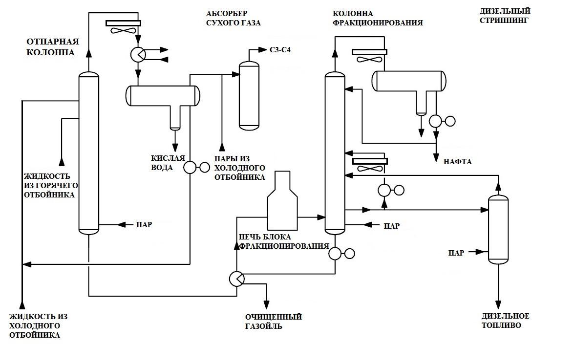 Принципиальная технологическая схема типичного блока фракционирования