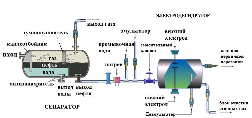 Принципиальная схема типичной установки обессоливания нефти