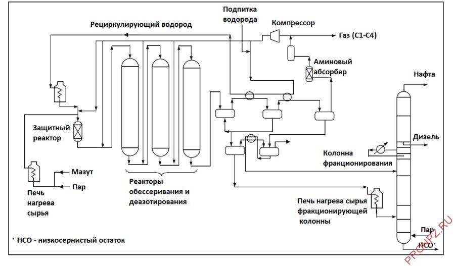 Принципиальная технологическая схема процесса гидрообессеривания мазута