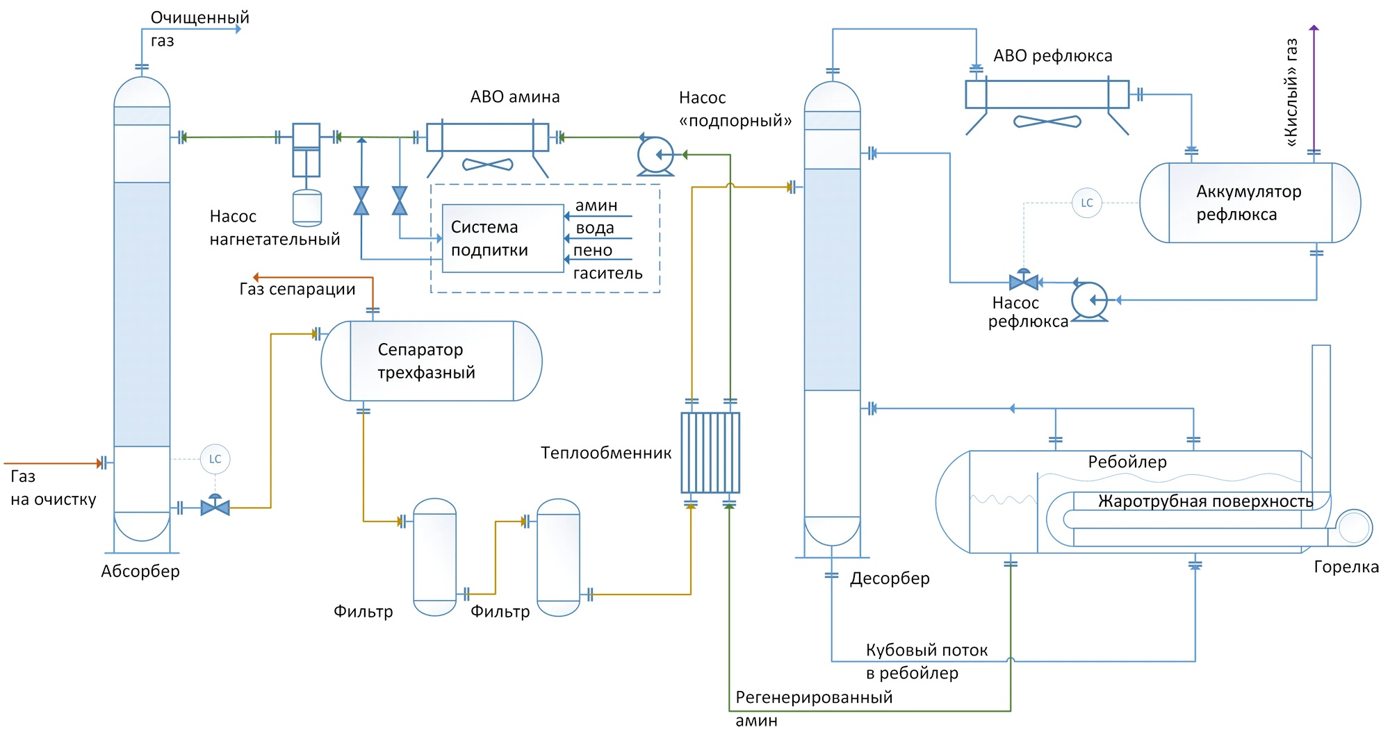 Схематическое изображение типичного технологического оборудования для очистки кислого газа регенеративным абсорбентом