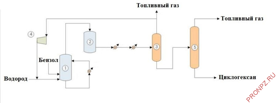1 – первичный реактор, 2 – вторичный реактор, 3 – сепаратор-отбойник, 4 – рециркуляционный компрессор, 5 – колонна стабилизации