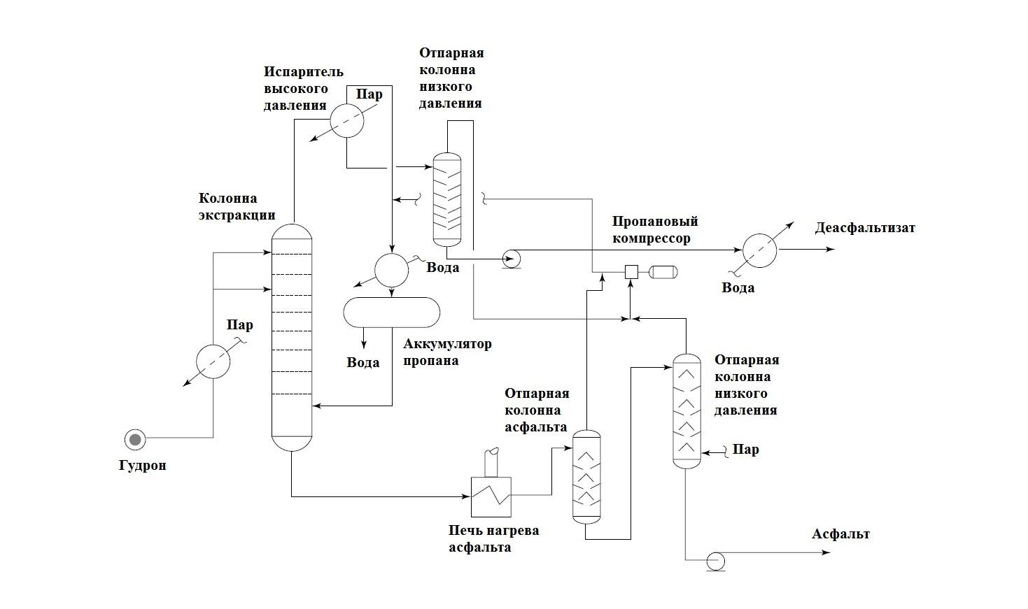 Конфигурация установки деасфальтизации гудрона пропаном