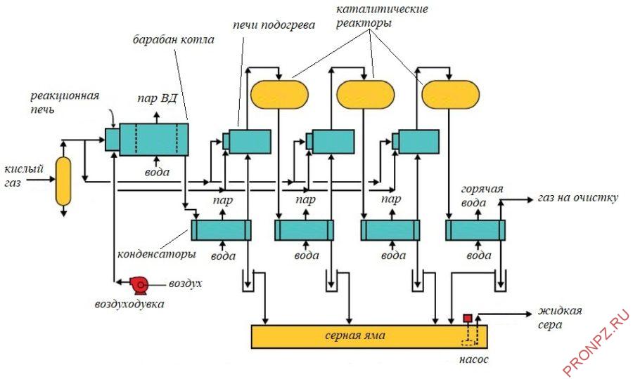 Принципиальная технологическая схема установки производства серы