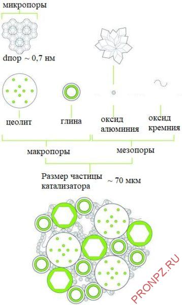Типичный структурный и химический состав частицы микросферического катализатора