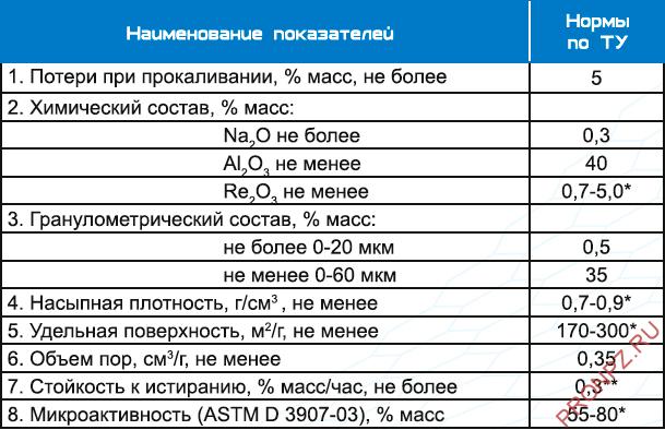 Типичный состав микросферического катализатора ОКТИФАЙН (KNT Group)